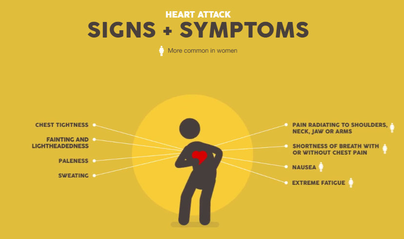 heart attack signs and symptoms how you can help mom unleashed